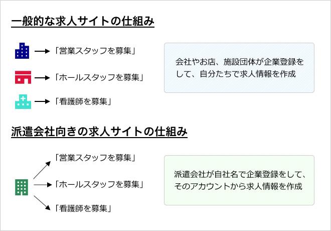 一般的な求人サイトの仕組みと派遣会社向きの求人サイトの仕組み