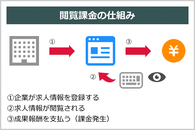 閲覧課金の仕組み (1)企業が求人情報を登録する(2)求人情報が閲覧される(3)成果報酬を支払う(課金発生)
