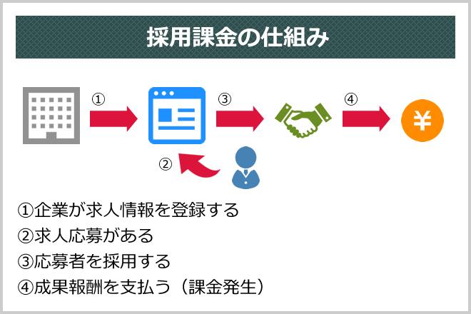 採用課金の仕組み (1)企業が求人情報を登録する(2)求人応募がある(3)応募者を採用する(4)成果報酬を支払う(課金発生)