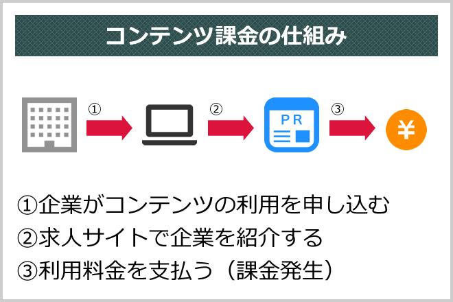 コンテンツ課金の仕組み (1)企業がコンテンツの利用を申し込む(2)求人サイトで企業を紹介する(3)利用料金を支払う(課金発生)