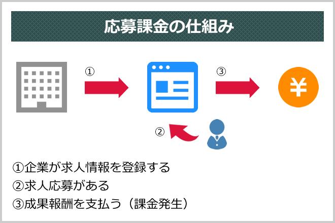 応募課金の仕組み (1)企業が求人情報を登録する(2)求人応募がある(3)成果報酬を支払う(課金発生)