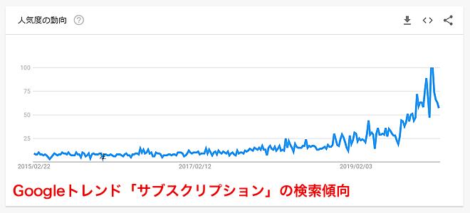 Googleトレンド「サブスクリプション」の検索傾向