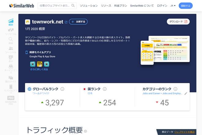 SimilarWebで調べた「タウンワーク」のトラフィック概要