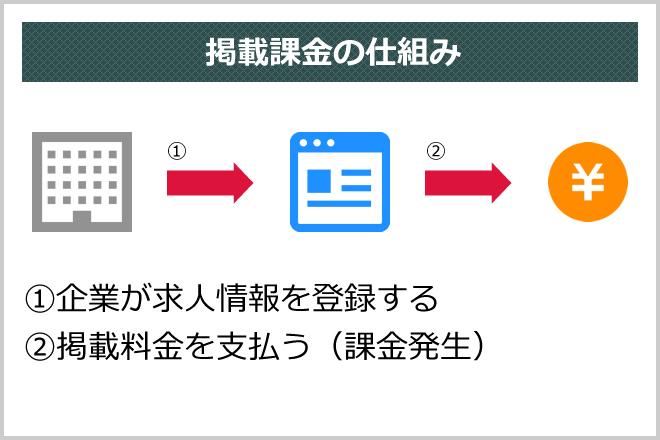 掲載課金の仕組み (1)企業が求人情報を登録する(2)掲載料金を支払う(課金発生)