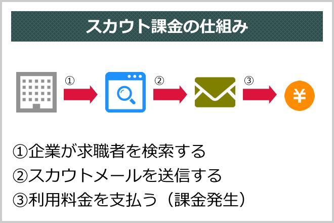 スカウト課金の仕組み (1)企業が求職者を検索する(2)スカウトメールを送信する(3)利用料金を支払う(課金発生)