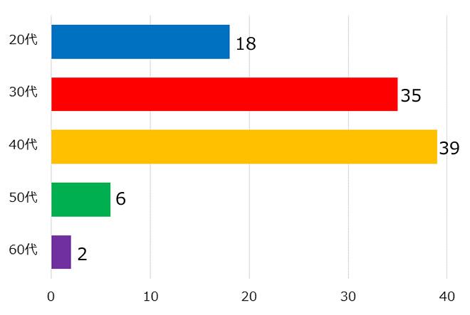 「回答者の年代」に関する横棒グラフ 20代:18 30代:35 40代:39 50代:6 60代:2