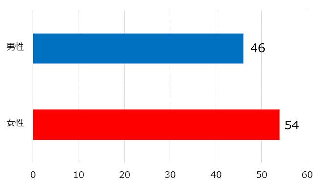 「回答者の性別」に関する横棒グラフ 男性:46 女性54